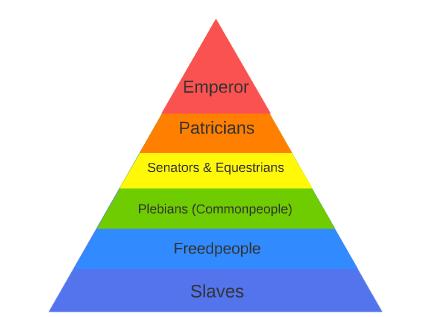 Pyramid of Roman Empire social hierarchy