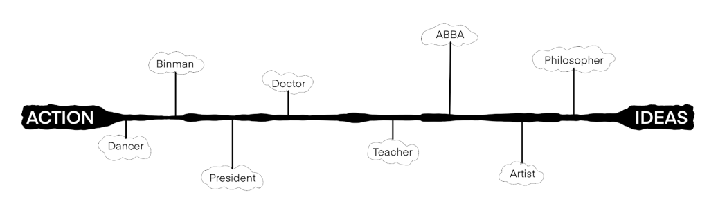 Action/ideas scale with different jobs labelled.